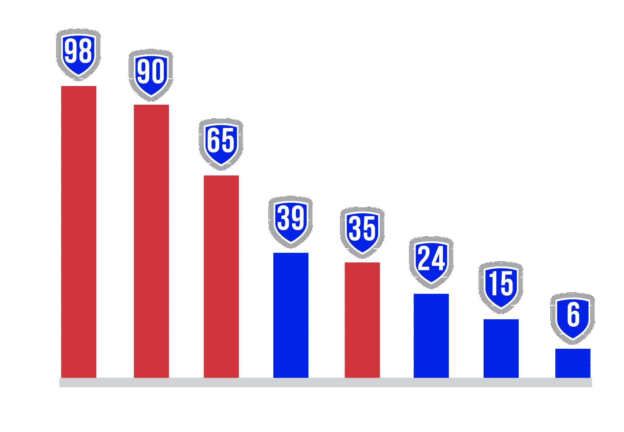 lense chart